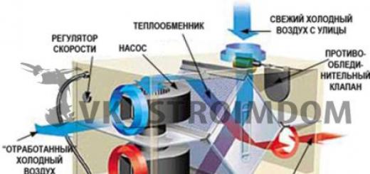 Вентиляция в доме (виды вентиляции, типовые решения)