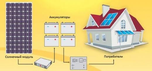 Принцип работы солнечных батарей для отопления частного дома