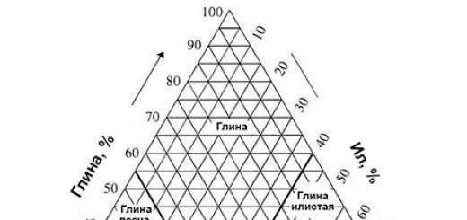 Ленточный фундамент. Часть 1: типы, грунты, проектирование, стоимость