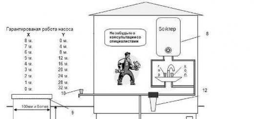 Полезные советы — Как сделать водопровод своими руками на даче или в загородном доме