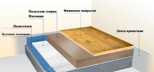 Звукоизоляция межкомнатной перегородки в доме