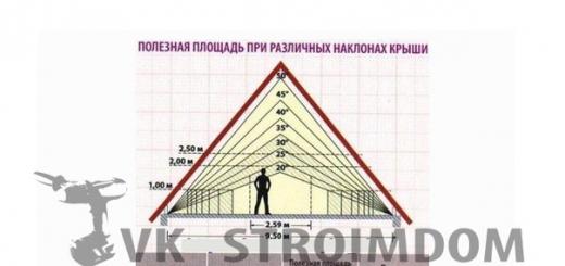 Строительство мансарды