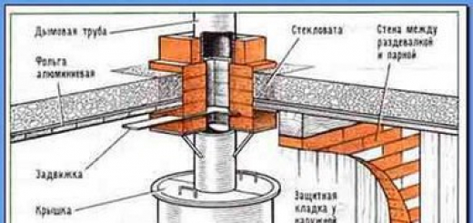 Схемы печей из кирпича для бани