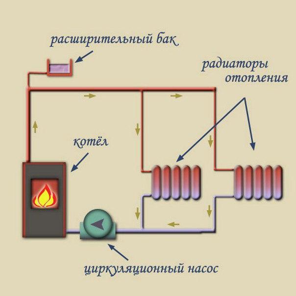 Замена теплоносителя в системе отопления своими руками 80