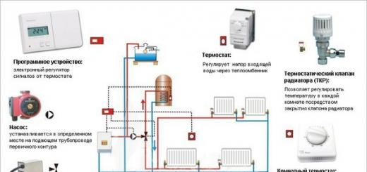 Ошибки при проектировании системы отопления.
