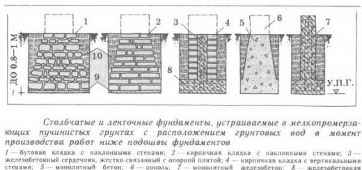 Типы и этапы строительства фундамента