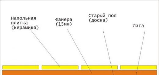 Плитка на фанеру: особенности укладки