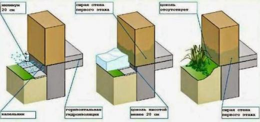 Высота, размеры, гидроизоляция и утепление цоколя дома