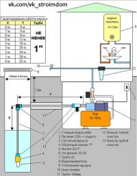 Как выбрать и установить насосную станцию для водоснабжения дачи?
